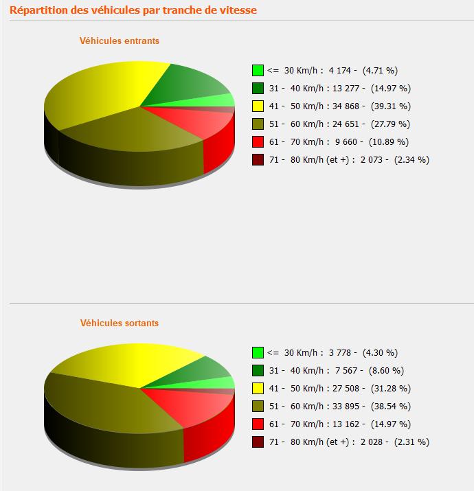 statistiques radar pédagogique